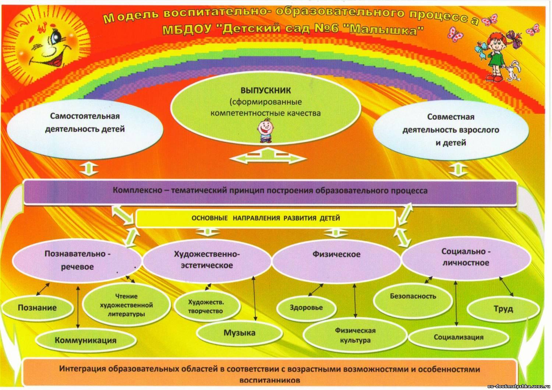 Воспитательно-образовательные задачи таблица
